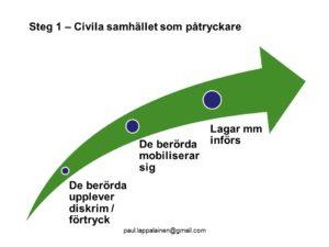 PowerPointbild om civilsamhället som påtryckare