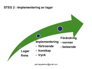PowerPointbild om implementering av lagar