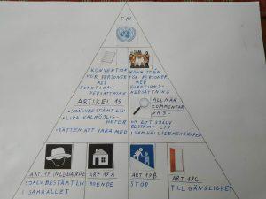 Funtionsrättskonventionens struktur