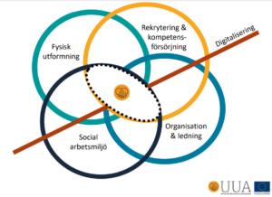 """cirklar, """"ballonger"""" som motsvarar olika områden i en arbetsmiljö."""